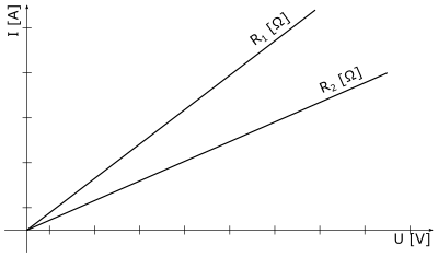 Ohmův zákon vyobrazený graficky
